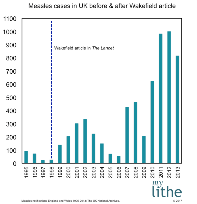 Graph of number of measles cases in UK before and after Wakefield article