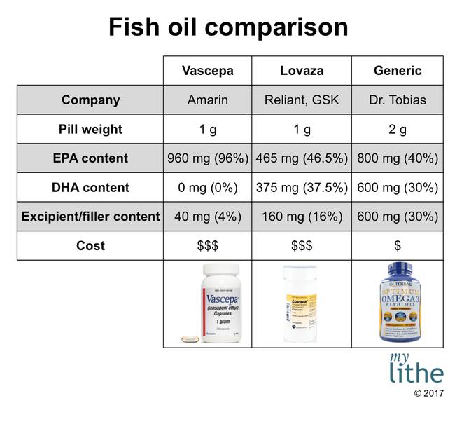 Fish-oil-competitors-epa-dha-vascepa-lovaza-dr-tobias
