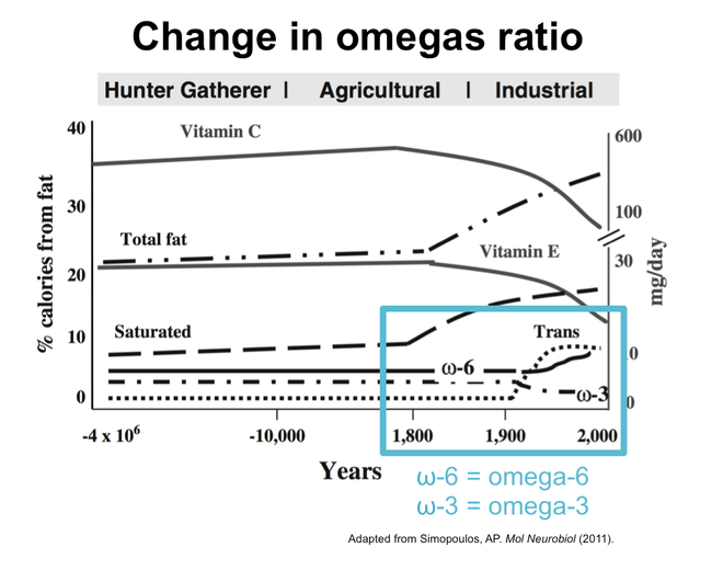 Graph showing change in omegas ratio over thousands of years