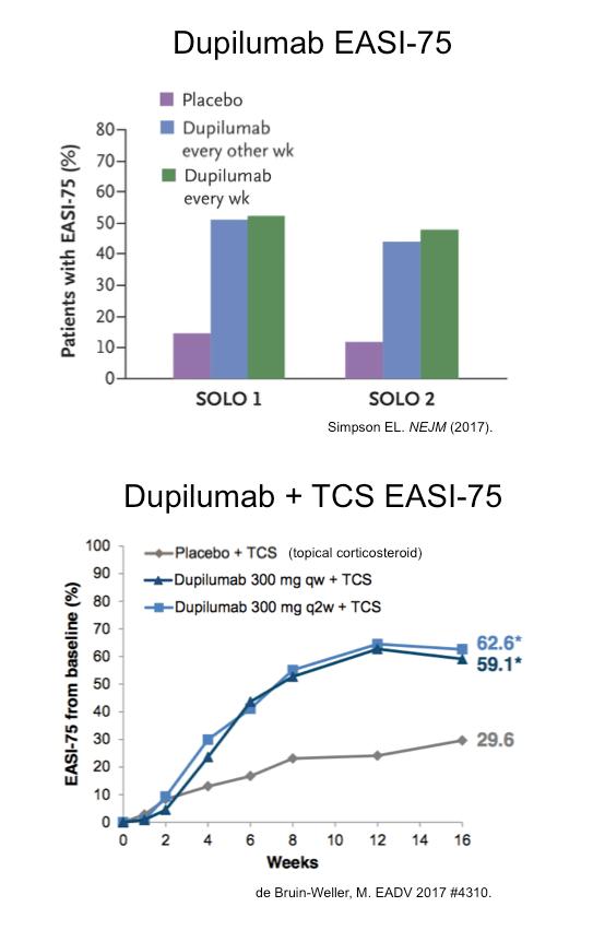 Two graphs of dupilumab's EASI-75 score