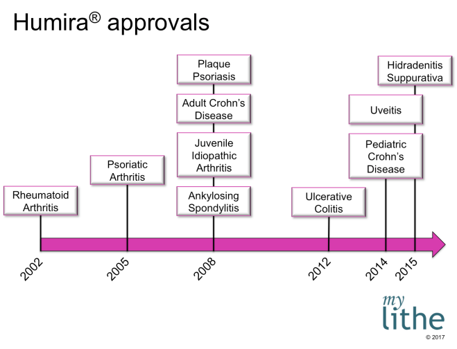 Humira-approvals-by-year